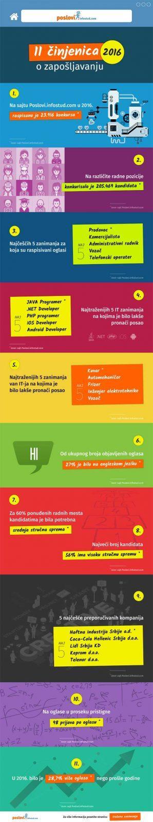 infografik_infostud