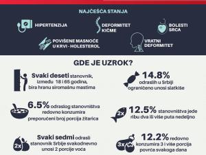 Ishrana i hronicne bolesti_Nacini pravi izbor za dugorocno zdravlje_Infografik
