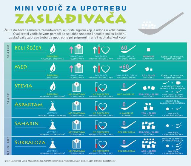 zasladjivaci-infografik